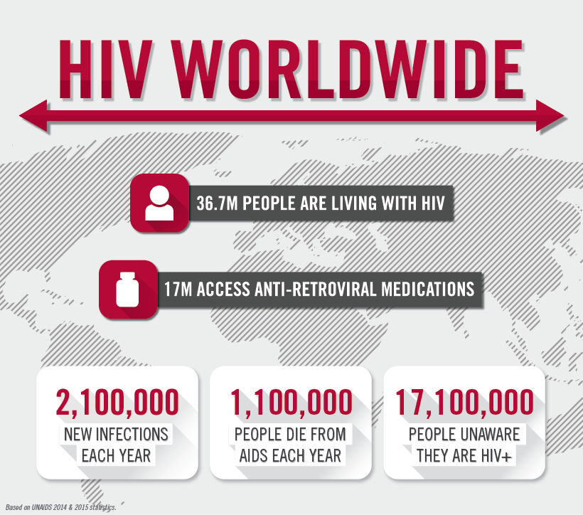 HIV Worldwide_1