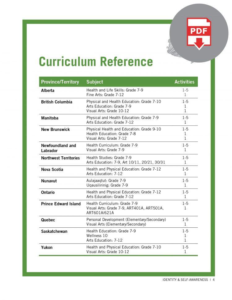 Educator Guide - Identity and Self-Awareness Digital